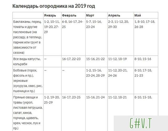 Когда сажать редиску в теплице, включая неотапливаемую: при какой температуре можно сеять весной на Урале, в Подмосковье, Сибири, каковы даты по лунному календарю?
